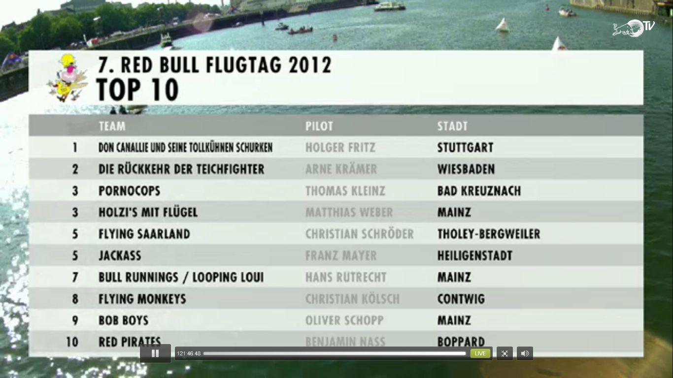 Ergebnis Red Bull Flugtag Mainz 2012